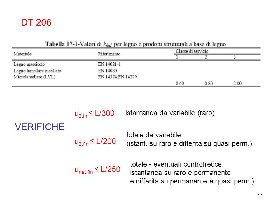 11 DT 206 VERIFICHE u 2,in L/300 u 2,fin L/200 u net,fin L/250 istantanea da variabile (raro) totale da variabile (istant. su raro e differita su quas