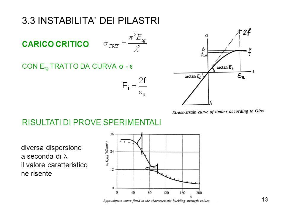 13 3.3 INSTABILITA DEI PILASTRI CARICO CRITICO CON E tg TRATTO DA CURVA σ - ε RISULTATI DI PROVE SPERIMENTALI diversa dispersione a seconda di il valo
