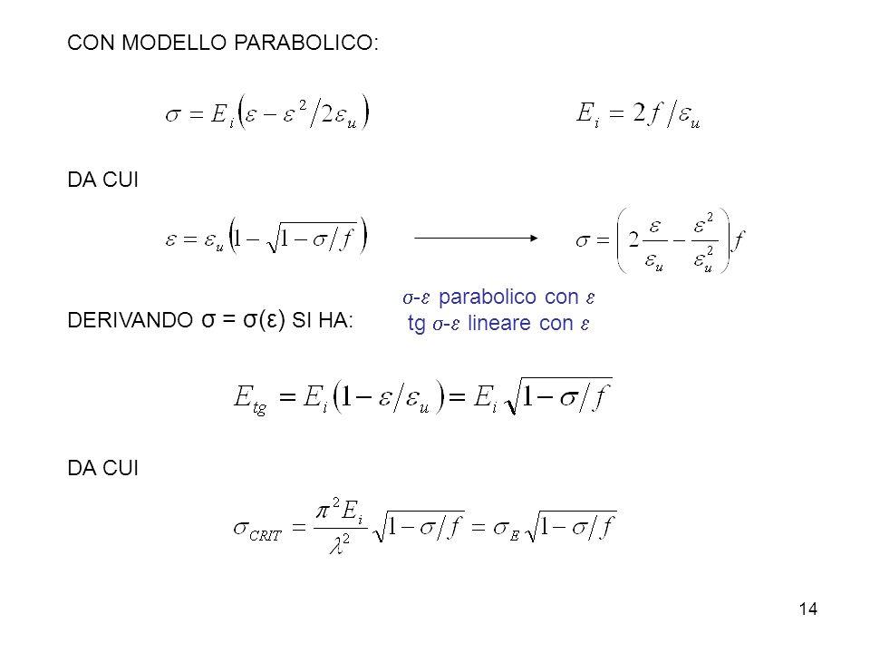 14 CON MODELLO PARABOLICO: DA CUI DERIVANDO σ = σ(ε) SI HA: DA CUI - parabolico con tg - lineare con