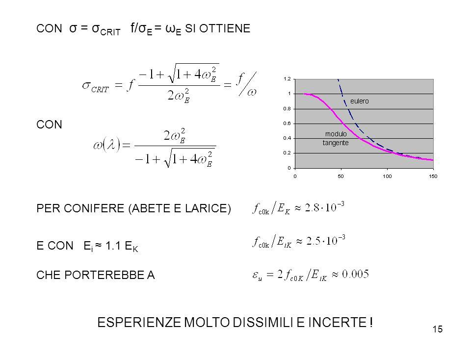15 CON σ = σ CRIT f/σ E = ω E SI OTTIENE CON PER CONIFERE (ABETE E LARICE) E CONE i 1.1 E K CHE PORTEREBBE A ESPERIENZE MOLTO DISSIMILI E INCERTE !