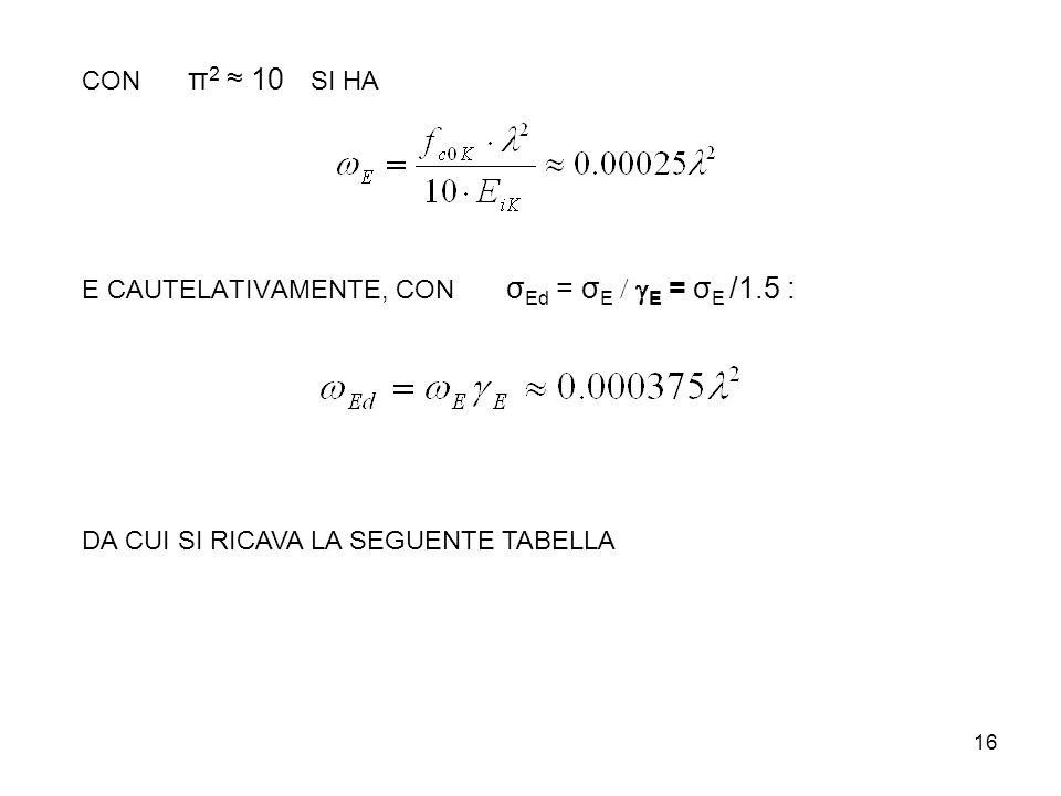 16 E CAUTELATIVAMENTE, CON σ Ed = σ E E = σ E /1.5 : CON π 2 10 SI HA DA CUI SI RICAVA LA SEGUENTE TABELLA