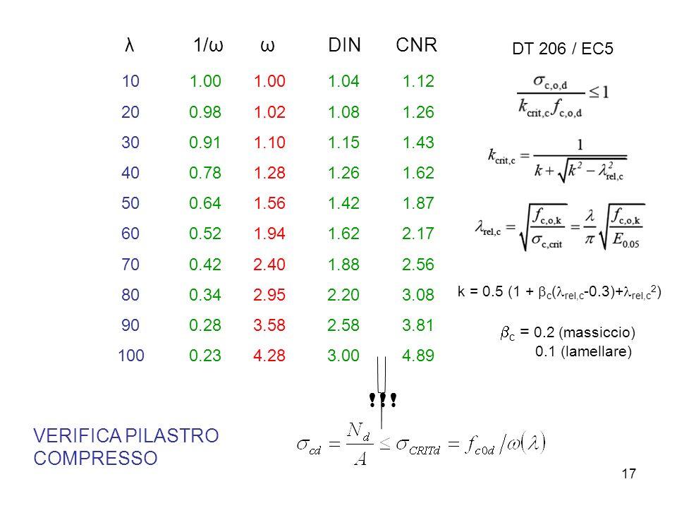 17 λ1/ωωDINCNR 10 20 30 40 50 60 70 80 90 100 1.00 0.98 0.91 0.78 0.64 0.52 0.42 0.34 0.28 0.23 1.00 1.02 1.10 1.28 1.56 1.94 2.40 2.95 3.58 4.28 1.04