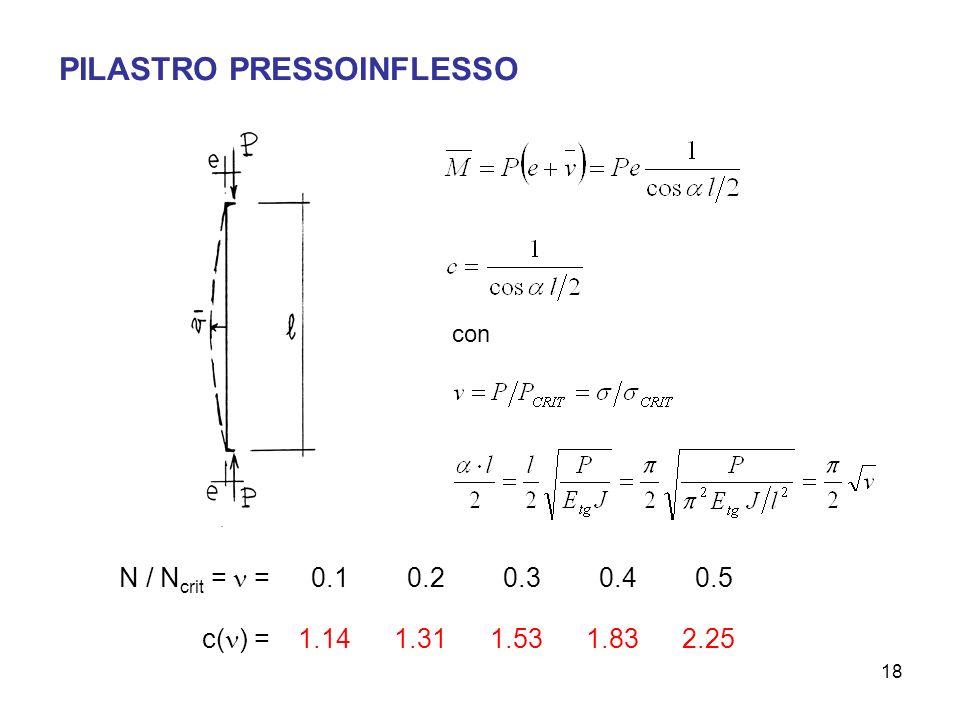 18 PILASTRO PRESSOINFLESSO con N / N crit = =0.10.20.30.40.5 c( ) =1.141.311.531.832.25