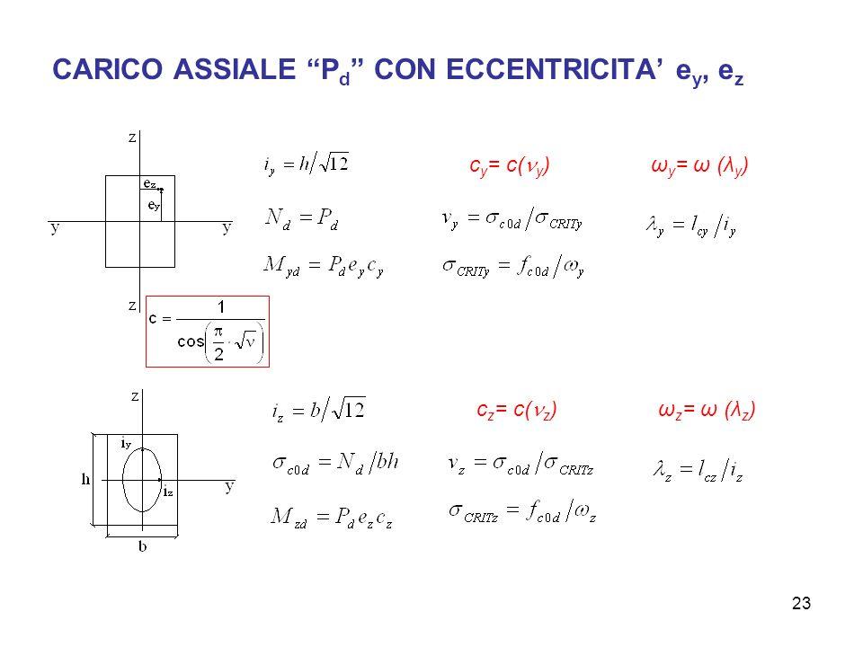 23 CARICO ASSIALE P d CON ECCENTRICITA e y, e z c y = c( y ) c z = c( z ) ω y = ω (λ y ) ω z = ω (λ z )