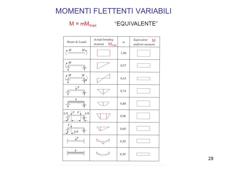 29 MOMENTI FLETTENTI VARIABILI M = m M max EQUIVALENTE M max M