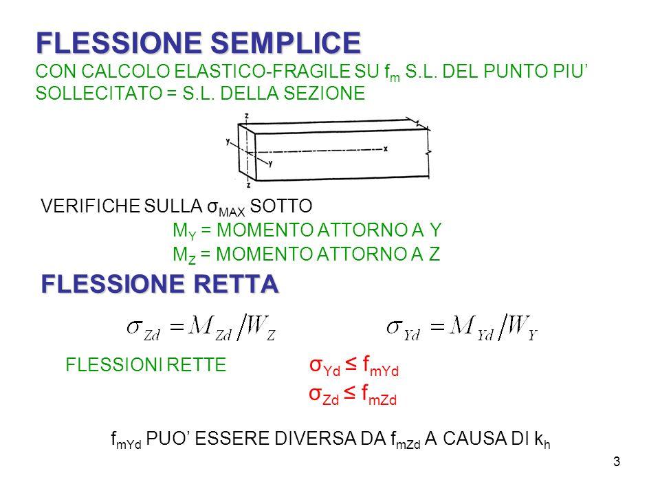 3 FLESSIONE SEMPLICE FLESSIONE SEMPLICE CON CALCOLO ELASTICO-FRAGILE SU f m S.L. DEL PUNTO PIU SOLLECITATO = S.L. DELLA SEZIONE VERIFICHE SULLA σ MAX