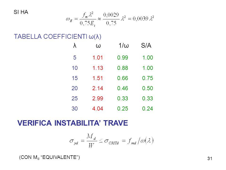 31 SI HA TABELLA COEFFICIENTI ω(λ) λω1/ω S/A 5 10 15 20 25 30 1.01 1.13 1.51 2.14 2.99 4.04 0.99 0.88 0.66 0.46 0.33 0.25 1.00 0.75 0.50 0.33 0.24 VER
