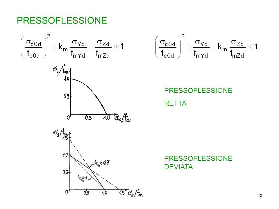5 PRESSOFLESSIONE RETTA PRESSOFLESSIONE DEVIATA