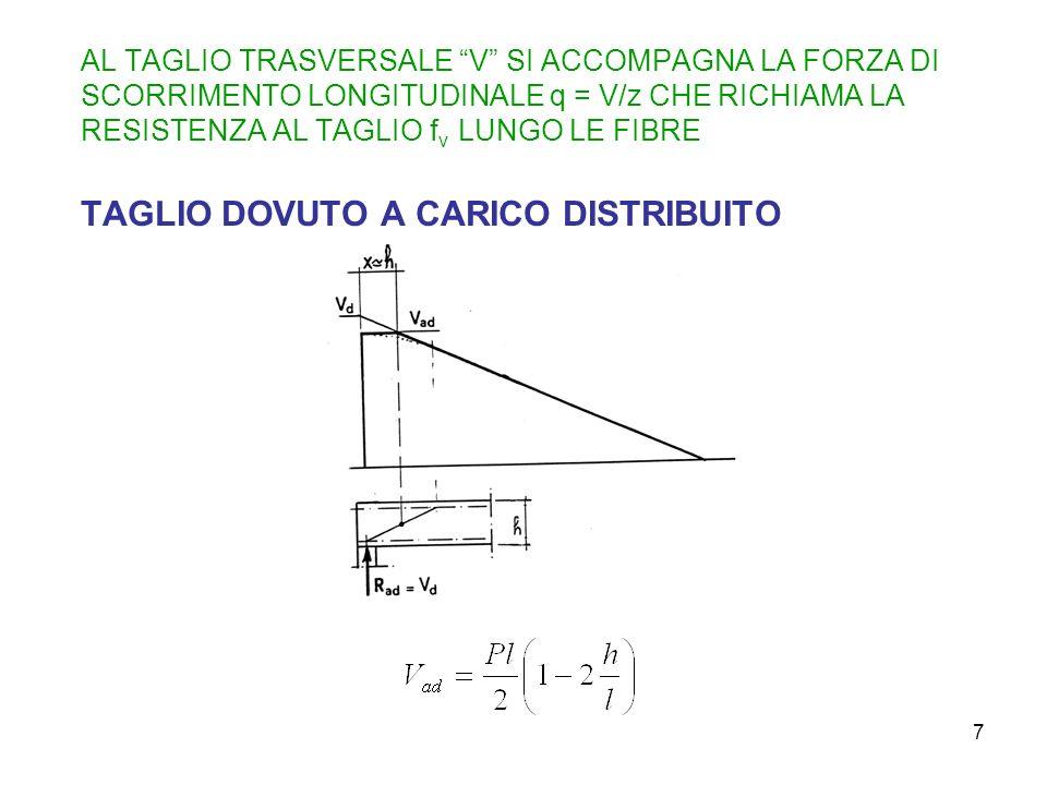 7 AL TAGLIO TRASVERSALE V SI ACCOMPAGNA LA FORZA DI SCORRIMENTO LONGITUDINALE q = V/z CHE RICHIAMA LA RESISTENZA AL TAGLIO f v LUNGO LE FIBRE TAGLIO D