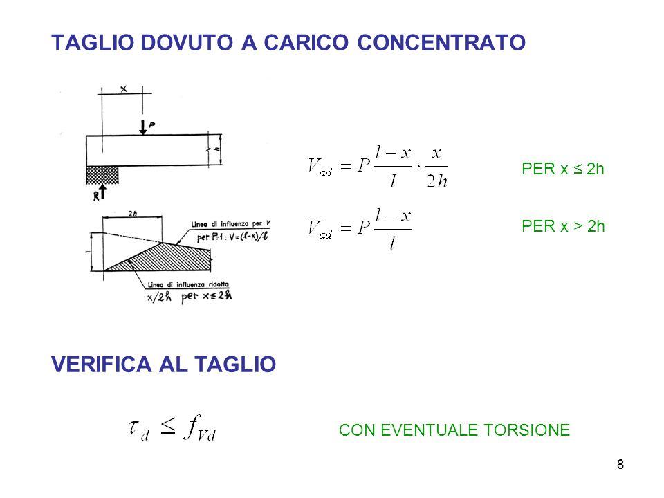 8 TAGLIO DOVUTO A CARICO CONCENTRATO PER x 2h PER x > 2h VERIFICA AL TAGLIO CON EVENTUALE TORSIONE
