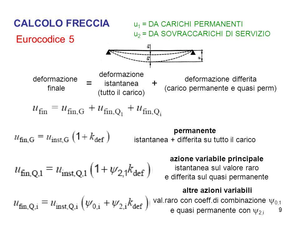 9 CALCOLO FRECCIA u 1 = DA CARICHI PERMANENTI u 2 = DA SOVRACCARICHI DI SERVIZIO deformazione finale deformazione istantanea (tutto il carico) deforma