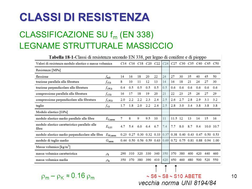 10 CLASSI DI RESISTENZA CLASSIFICAZIONE SU f m (EN 338) LEGNAME STRUTTURALE MASSICCIO m – K 0.16 m ~ S6 ~ S8 ~ S10 ABETE vecchia norma UNI 8194/84