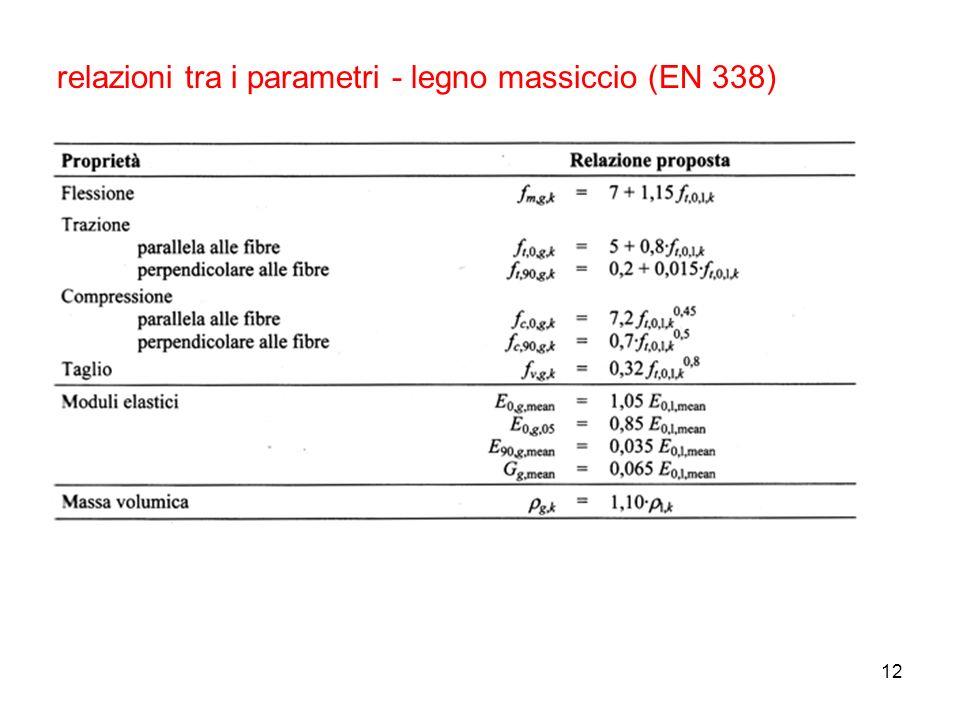12 relazioni tra i parametri - legno massiccio (EN 338)