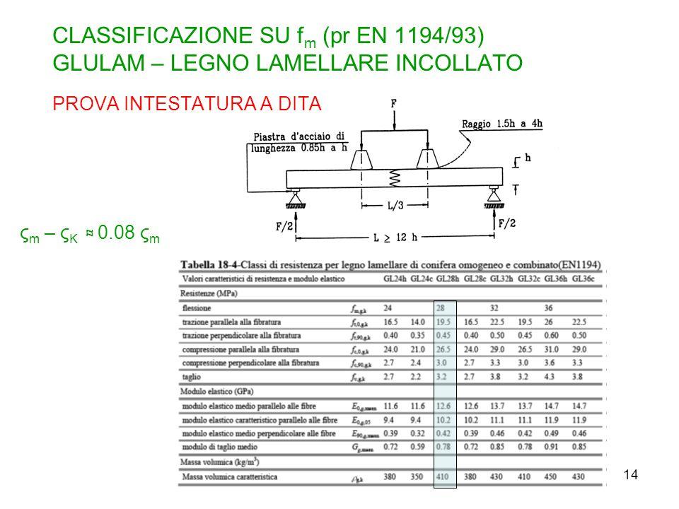 14 CLASSIFICAZIONE SU f m (pr EN 1194/93) GLULAM – LEGNO LAMELLARE INCOLLATO PROVA INTESTATURA A DITA ς m – ς K 0.08 ς m
