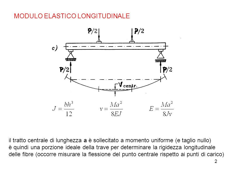2 MODULO ELASTICO LONGITUDINALE il tratto centrale di lunghezza a è sollecitato a momento uniforme (e taglio nullo) è quindi una porzione ideale della