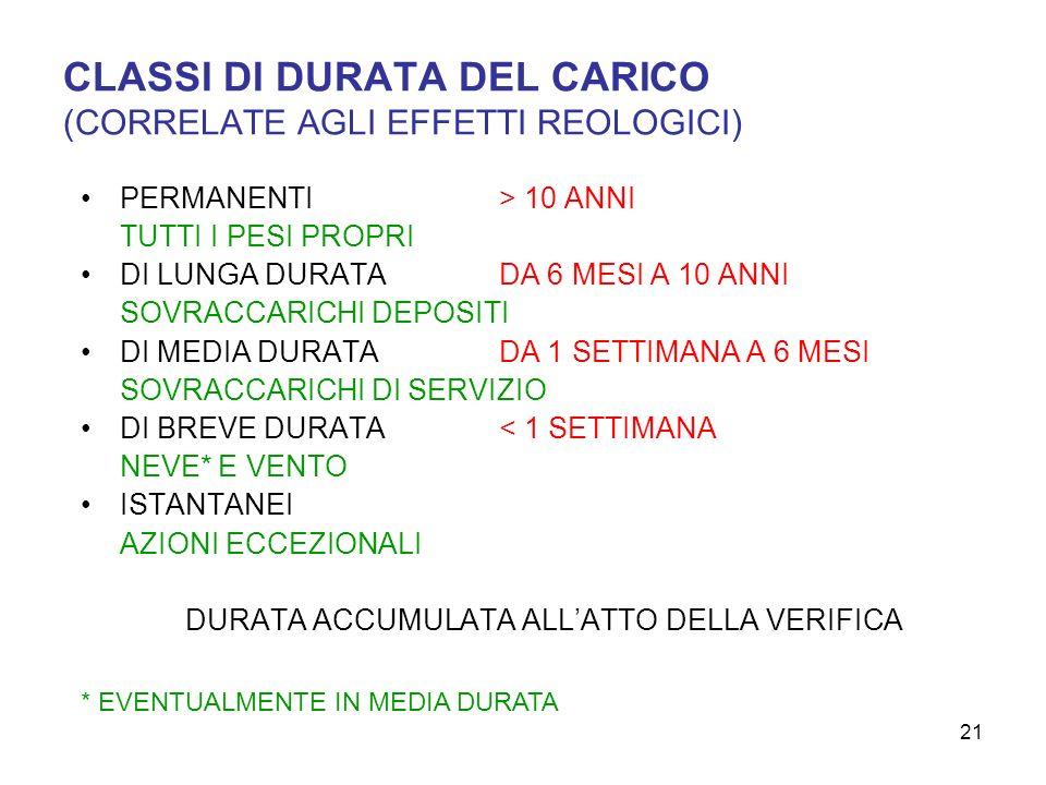 21 CLASSI DI DURATA DEL CARICO (CORRELATE AGLI EFFETTI REOLOGICI) PERMANENTI> 10 ANNI TUTTI I PESI PROPRI DI LUNGA DURATADA 6 MESI A 10 ANNI SOVRACCAR