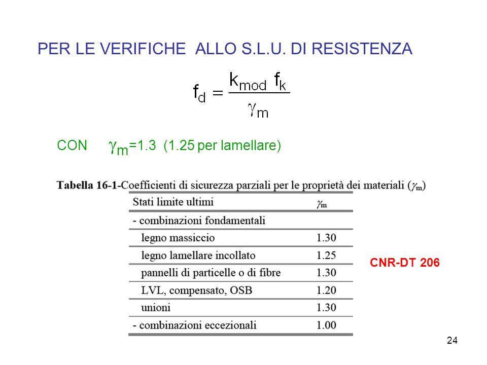 24 PER LE VERIFICHE ALLO S.L.U. DI RESISTENZA CON m =1.3 (1.25 per lamellare) CNR-DT 206