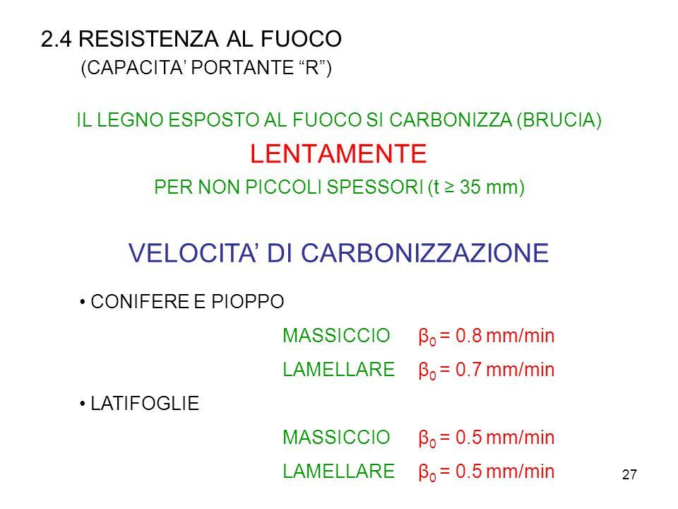 27 2.4 RESISTENZA AL FUOCO (CAPACITA PORTANTE R) IL LEGNO ESPOSTO AL FUOCO SI CARBONIZZA (BRUCIA) LENTAMENTE PER NON PICCOLI SPESSORI ( t 35 mm) VELOC