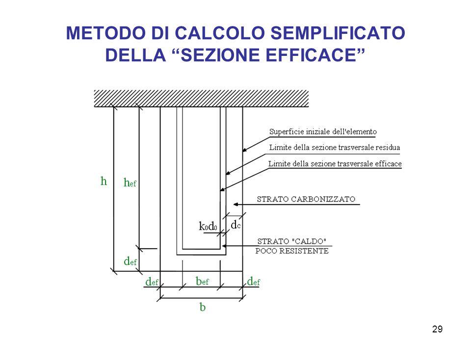 29 METODO DI CALCOLO SEMPLIFICATO DELLA SEZIONE EFFICACE