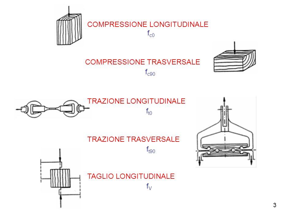 3 COMPRESSIONE LONGITUDINALE f c0 TRAZIONE TRASVERSALE f t90 TAGLIO LONGITUDINALE f V COMPRESSIONE TRASVERSALE f c90 TRAZIONE LONGITUDINALE f t0