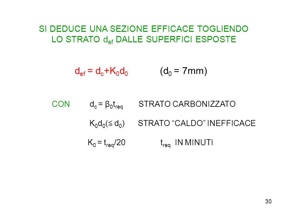 30 SI DEDUCE UNA SEZIONE EFFICACE TOGLIENDO LO STRATO d ef DALLE SUPERFICI ESPOSTE d ef = d c +K 0 d 0 (d 0 = 7mm) CON d c = β 0 t req STRATO CARBONIZ