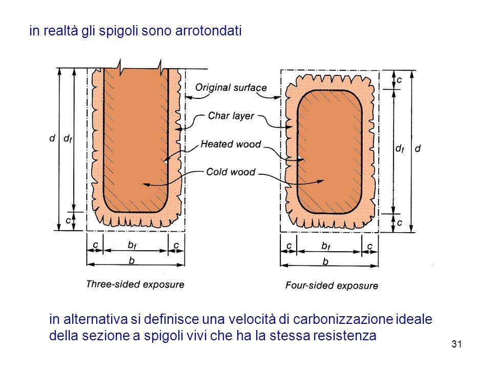 31 in realtà gli spigoli sono arrotondati in alternativa si definisce una velocità di carbonizzazione ideale della sezione a spigoli vivi che ha la st