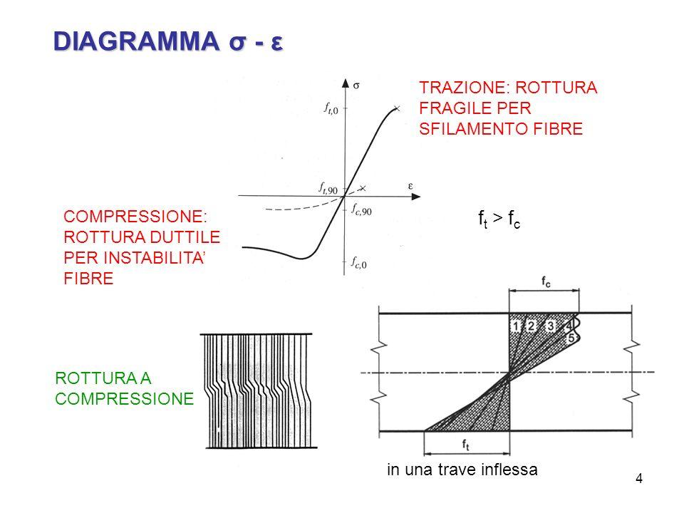 15 relazioni tra i parametri - legno lamellare (EN 1194)