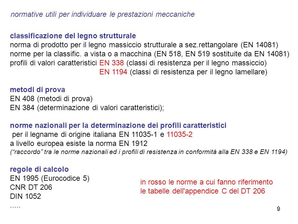 30 SI DEDUCE UNA SEZIONE EFFICACE TOGLIENDO LO STRATO d ef DALLE SUPERFICI ESPOSTE d ef = d c +K 0 d 0 (d 0 = 7mm) CON d c = β 0 t req STRATO CARBONIZZATO K 0 d 0 ( d 0 ) STRATO CALDO INEFFICACE K 0 = t req /20 t req IN MINUTI