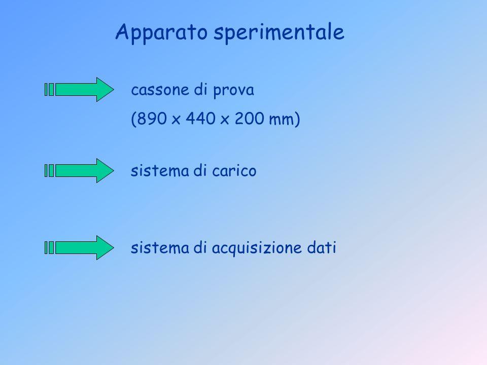 sistema di acquisizione dati sistema di carico Apparato sperimentale cassone di prova (890 x 440 x 200 mm)