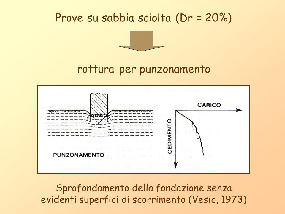 Prove su sabbia sciolta (Dr = 20%) rottura per punzonamento Sprofondamento della fondazione senza evidenti superfici di scorrimento (Vesic, 1973)