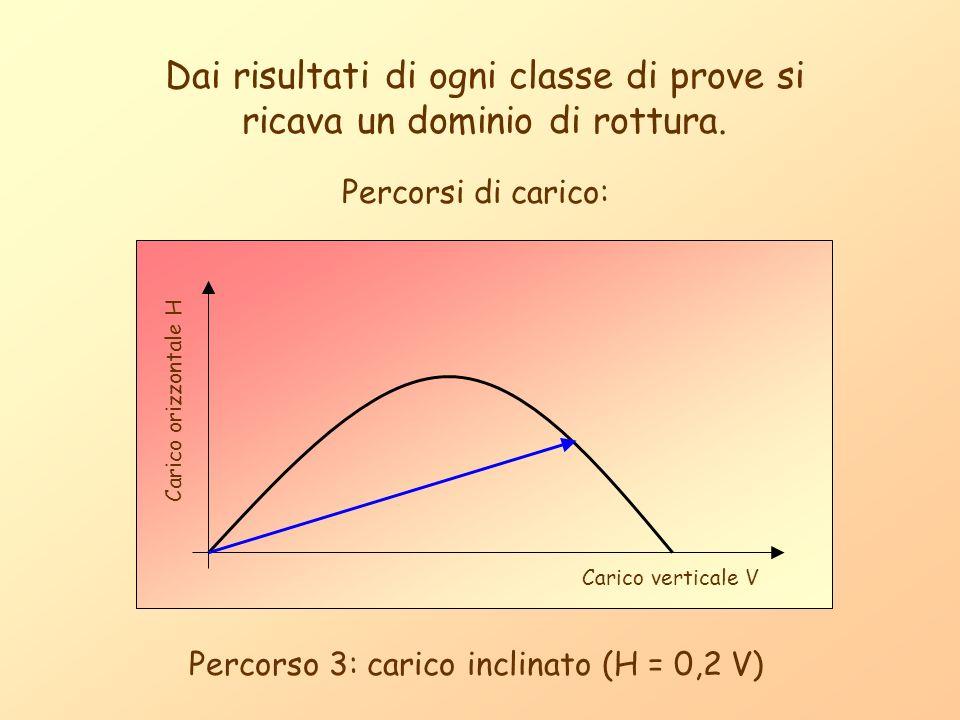 Dai risultati di ogni classe di prove si ricava un dominio di rottura. Carico orizzontale H Carico verticale V Percorsi di carico: Percorso 3: carico