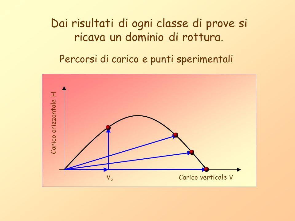 Dai risultati di ogni classe di prove si ricava un dominio di rottura. Percorsi di carico e punti sperimentali Carico orizzontale H Carico verticale V