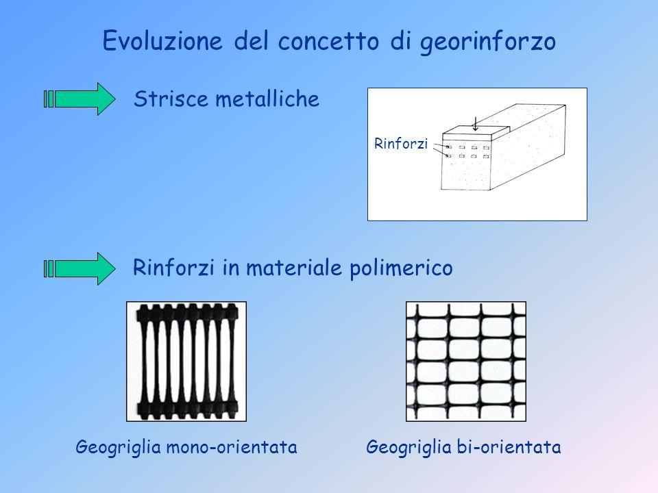 Evoluzione del concetto di georinforzo Rinforzi in materiale polimerico Geogriglia mono-orientata Strisce metalliche Rinforzi Geogriglia bi-orientata
