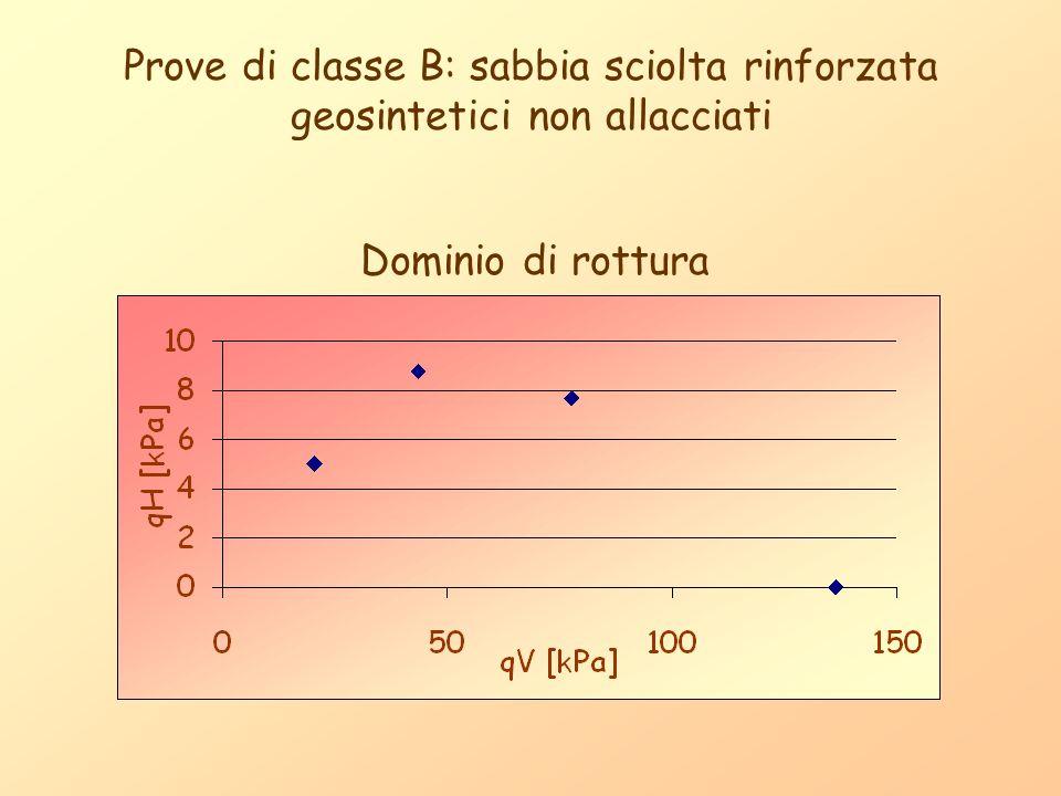 Prove di classe B: sabbia sciolta rinforzata geosintetici non allacciati Dominio di rottura