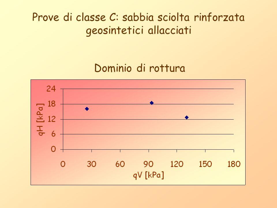 Prove di classe C: sabbia sciolta rinforzata geosintetici allacciati Dominio di rottura