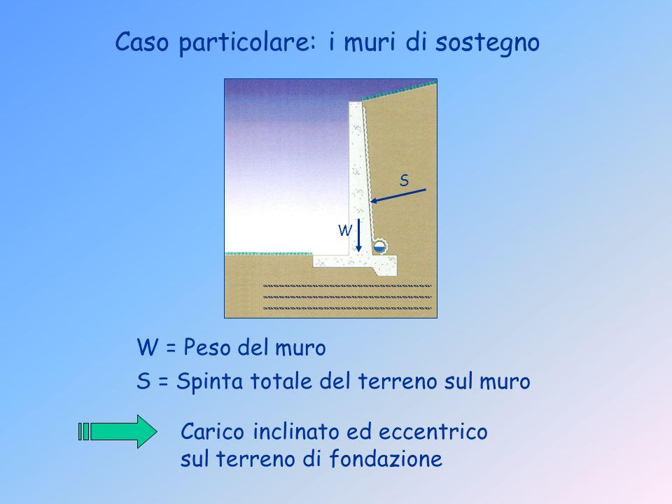 Caso particolare: i muri di sostegno Carico inclinato ed eccentrico sul terreno di fondazione W = Peso del muro S = Spinta totale del terreno sul muro