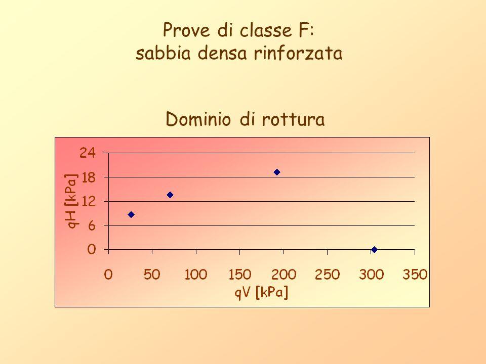 Prove di classe F: sabbia densa rinforzata Dominio di rottura