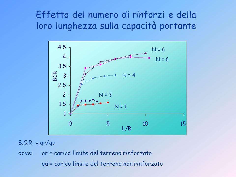 Effetto del numero di rinforzi e della loro lunghezza sulla capacità portante B.C.R. = qr/qu dove:qr = carico limite del terreno rinforzato qu = caric