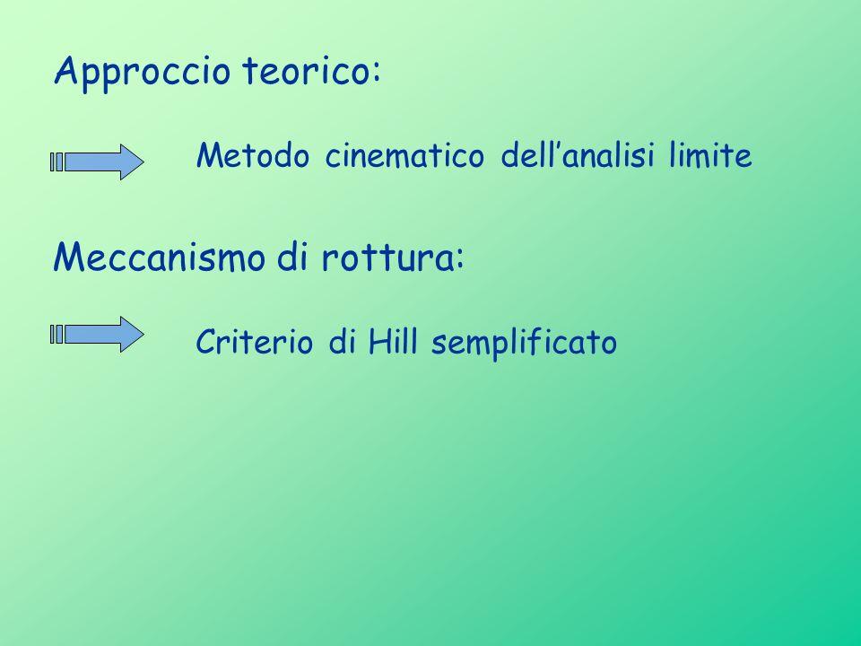 Approccio teorico: Meccanismo di rottura: Metodo cinematico dellanalisi limite Criterio di Hill semplificato