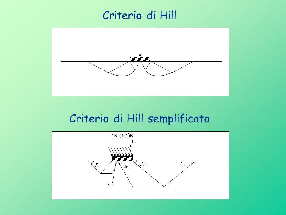 dx dx B(1- )B sx Criterio di Hill
