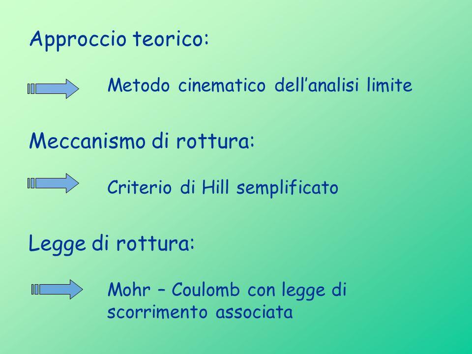 Legge di rottura: Mohr – Coulomb con legge di scorrimento associata Approccio teorico: Meccanismo di rottura: Metodo cinematico dellanalisi limite Cri