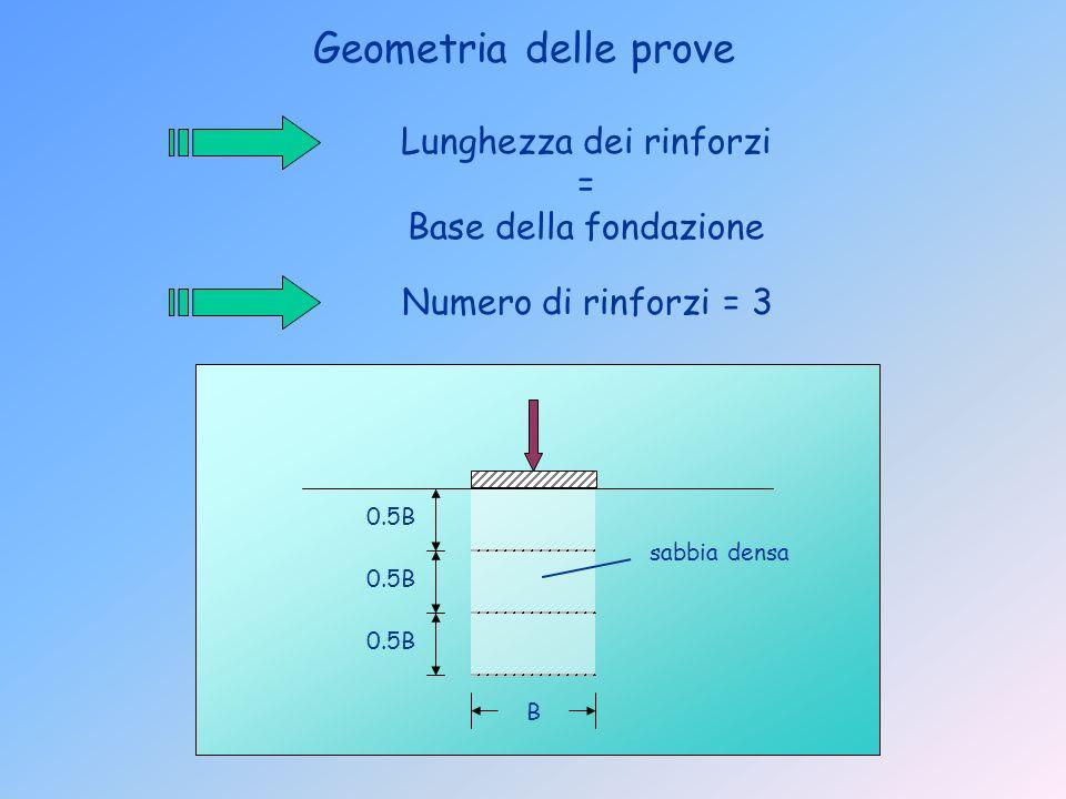 i = 0° i = 18°i = 12° i = 6° Geometrie di rottura 1. Sabbia sciolta non rinforzata