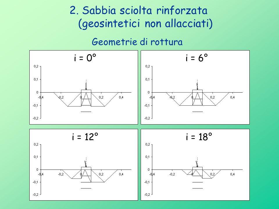 2. Sabbia sciolta rinforzata (geosintetici non allacciati) Geometrie di rottura i = 0° i = 18°i = 12° i = 6°
