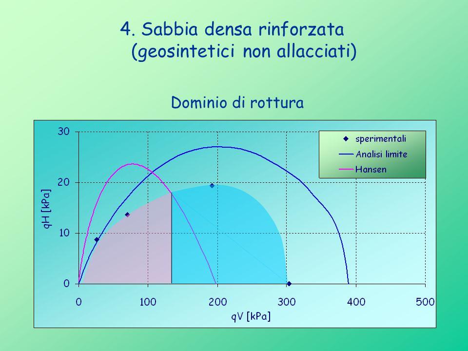 4. Sabbia densa rinforzata (geosintetici non allacciati) Dominio di rottura