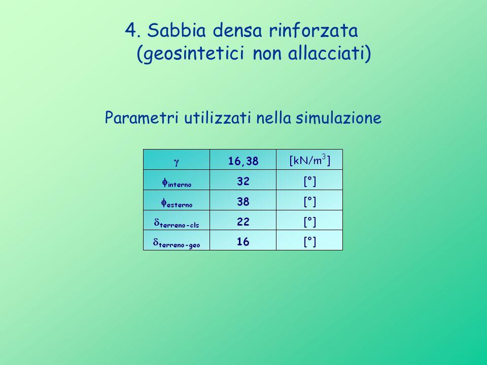 4. Sabbia densa rinforzata (geosintetici non allacciati) Parametri utilizzati nella simulazione