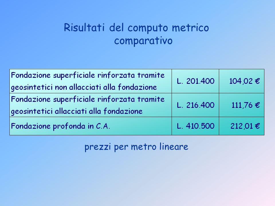 Risultati del computo metrico comparativo prezzi per metro lineare