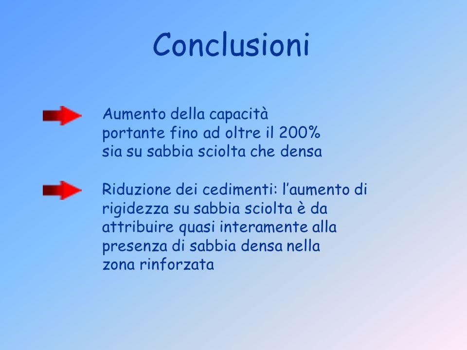 Conclusioni Aumento della capacità portante fino ad oltre il 200% sia su sabbia sciolta che densa Riduzione dei cedimenti: laumento di rigidezza su sa