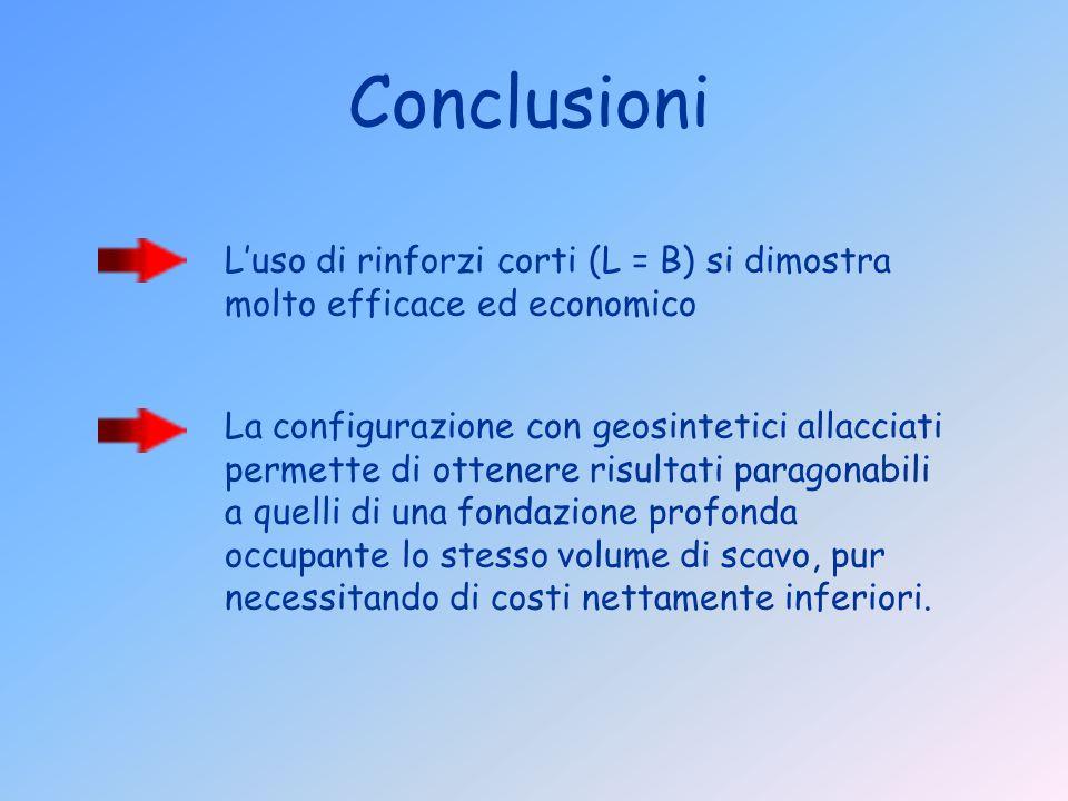 La configurazione con geosintetici allacciati permette di ottenere risultati paragonabili a quelli di una fondazione profonda occupante lo stesso volu