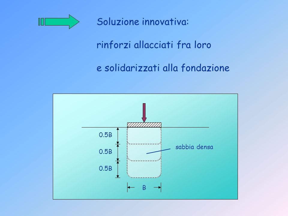 Soluzione innovativa: rinforzi allacciati fra loro e solidarizzati alla fondazione sabbia densa B 0.5B