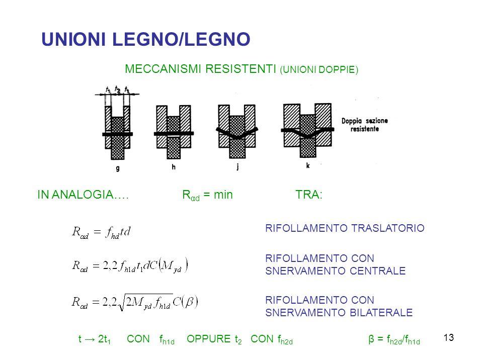 13 UNIONI LEGNO/LEGNO MECCANISMI RESISTENTI (UNIONI DOPPIE) IN ANALOGIA….R αd = min TRA: RIFOLLAMENTO TRASLATORIO RIFOLLAMENTO CON SNERVAMENTO CENTRALE RIFOLLAMENTO CON SNERVAMENTO BILATERALE t 2t 1 CON f h1d OPPURE t 2 CON f h2d β = f h2d /f h1d